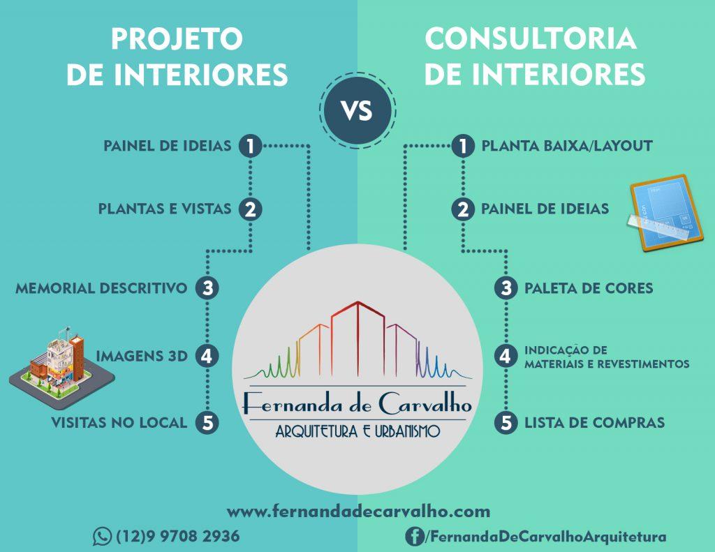 infográfico - projeto ou consultoria de interiores